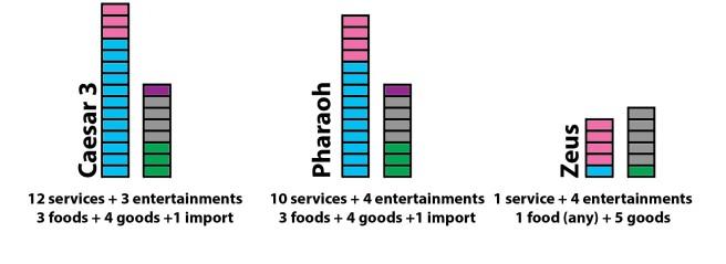 stats_ Caesar + Pharaos + zeus